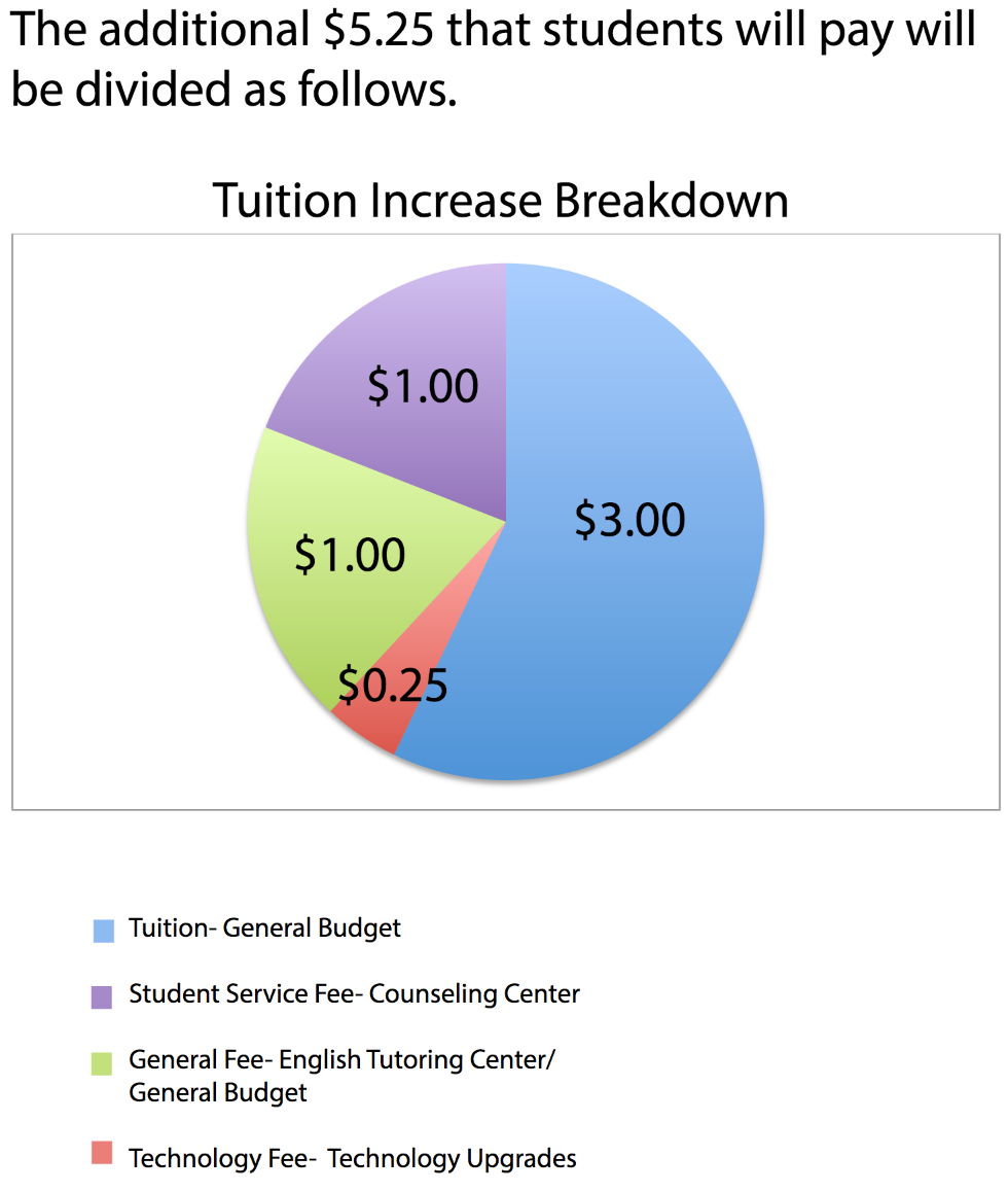 tuition increase pie chart